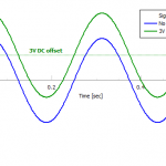 Two sine waves with and without DC offset