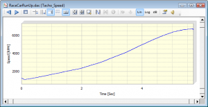 A speed curve generated from the tachometer pulses